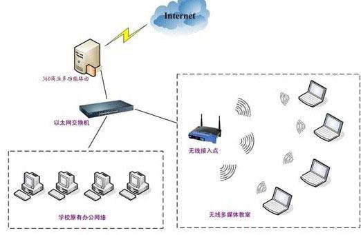 网络布线,北京望京速达电脑维修中心-北京朝阳望京
